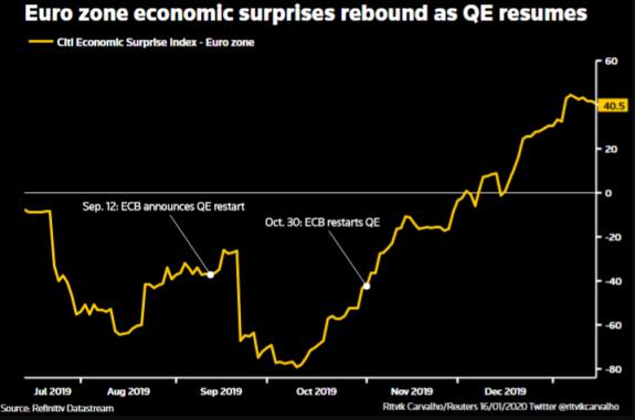 ¿Debe el BCE abandonar el objetivo inflacionista del 2%? 3