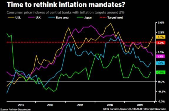 ¿Debe el BCE abandonar el objetivo inflacionista del 2%? 2