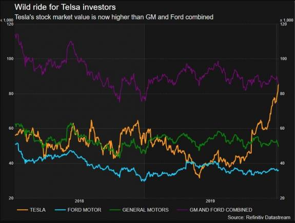 Tesla supera la capitalización conjunta de General Mortors y Ford