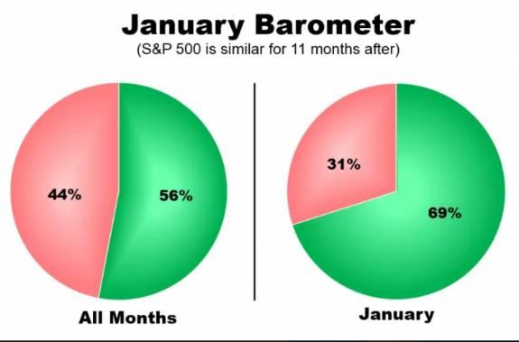 La pauta del barómetro de enero y su relevancia estadística 1
