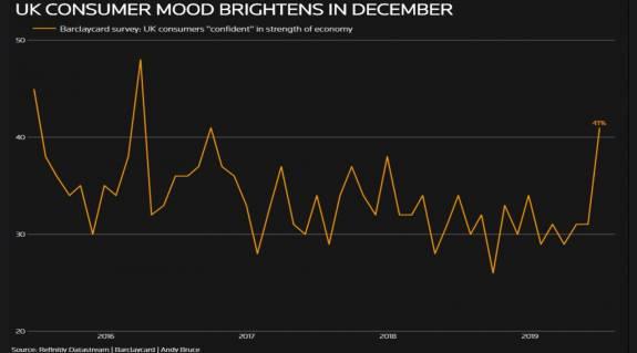 Optimismo económico tras las elecciones británicas