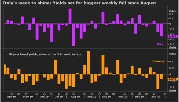 La rentabilidad de los bonos italianos baja y vuelve a niveles de octubre 1