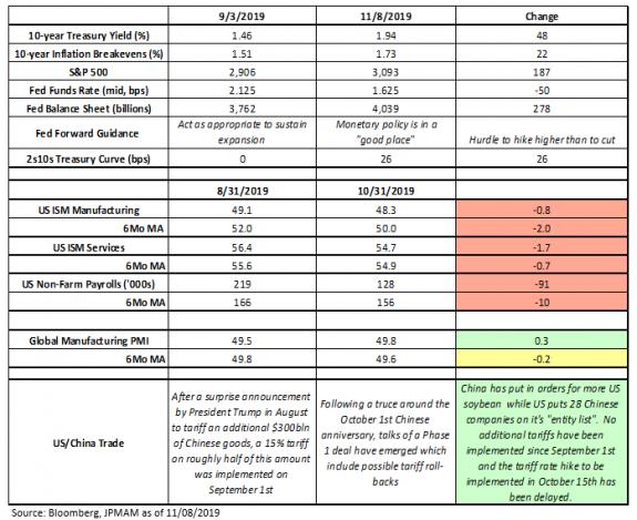 Los cambios en la economía y política monetaria que está viviendo Estados Unidos 1
