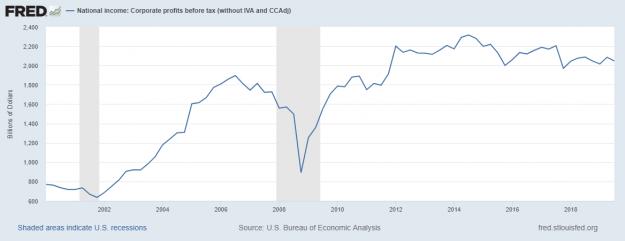 El riesgo de recesión en los EUA 5