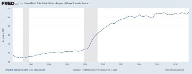 El riesgo de recesión en los EUA 4