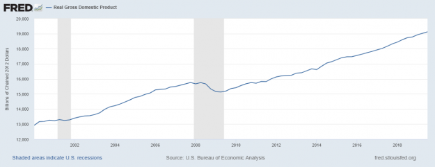 El riesgo de recesión en los EUA 2