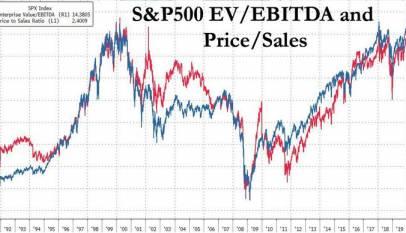 El S&P500 entra en valoraciones equivalentes a la burbuja punto.com