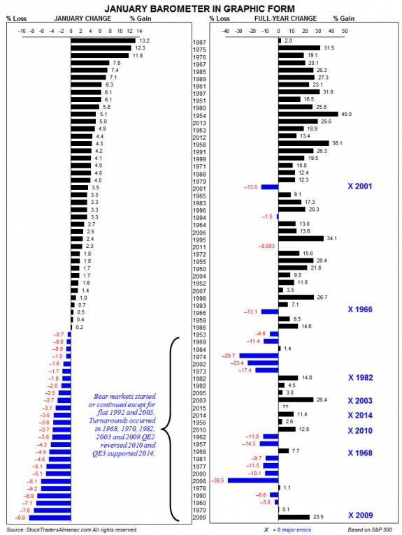 La pauta del barómetro de enero y su relevancia estadística 2
