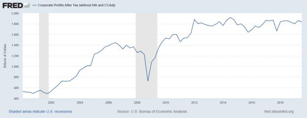 El riesgo de recesión en los EUA 6