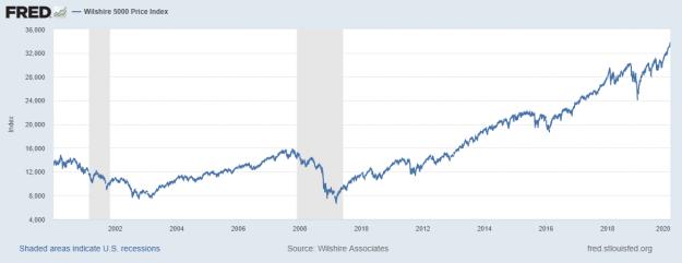 El riesgo de recesión en los EUA 7