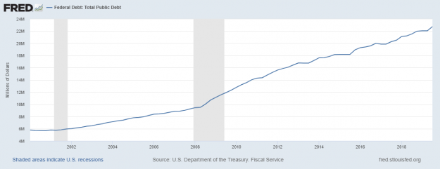 El riesgo de recesión en los EUA 3