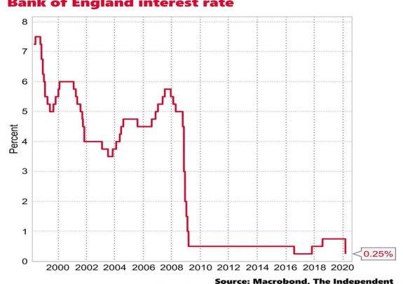 El Reino Unido se apunta a las medidas extraordinarias para frenar el impacto económico del coronavirus 1