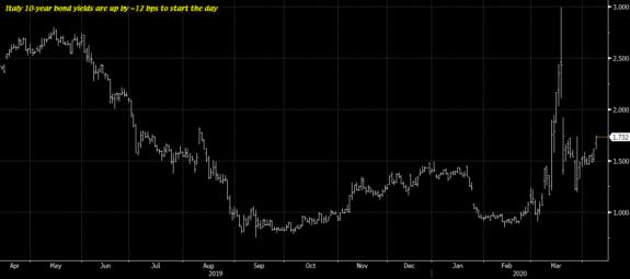 Italia se dirigiría a una deuda publica/PIB superior al 150% 1