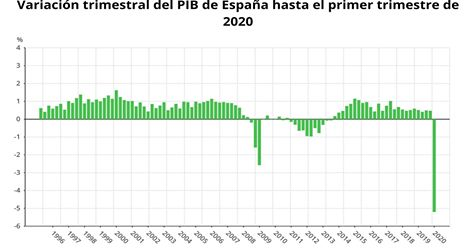 El PIB de España sufre su mayor desplome histórico en el primer trimestre 1