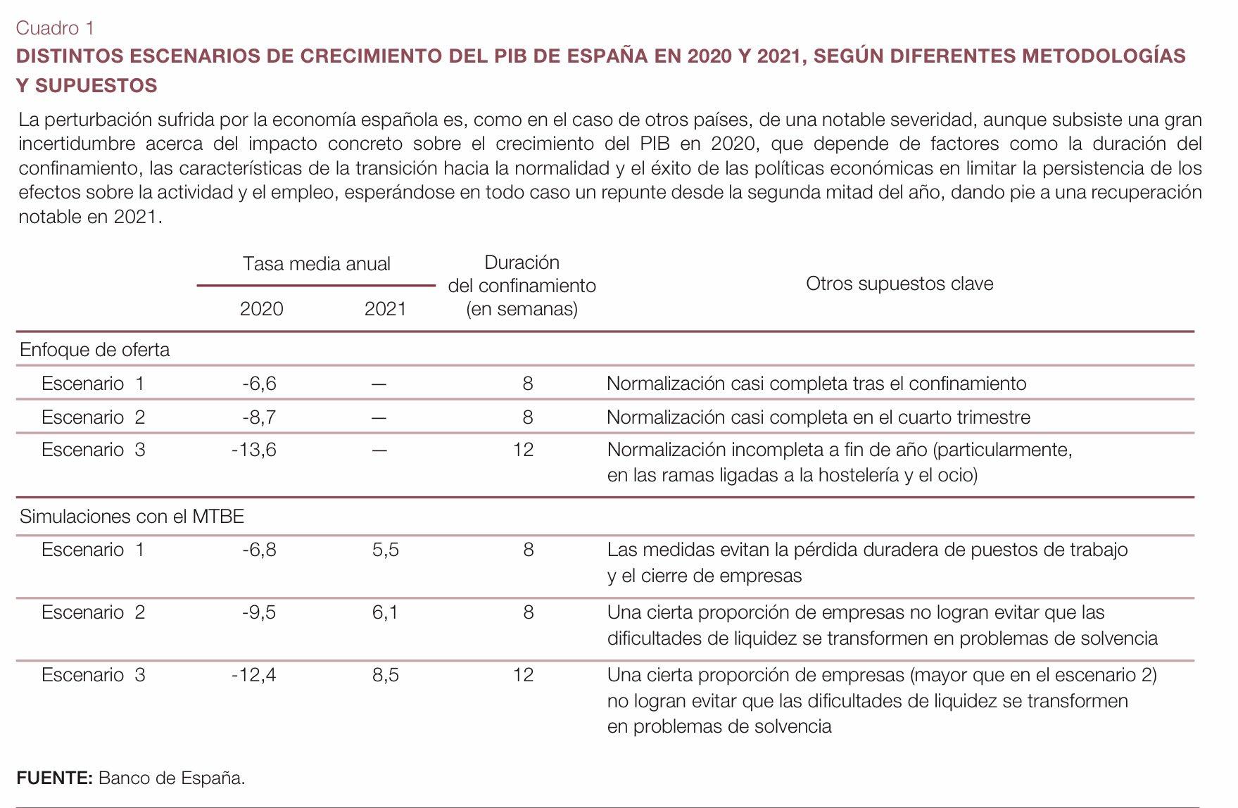 El Banco de España prevé un desplome del PIB de hasta el 13.6% 2