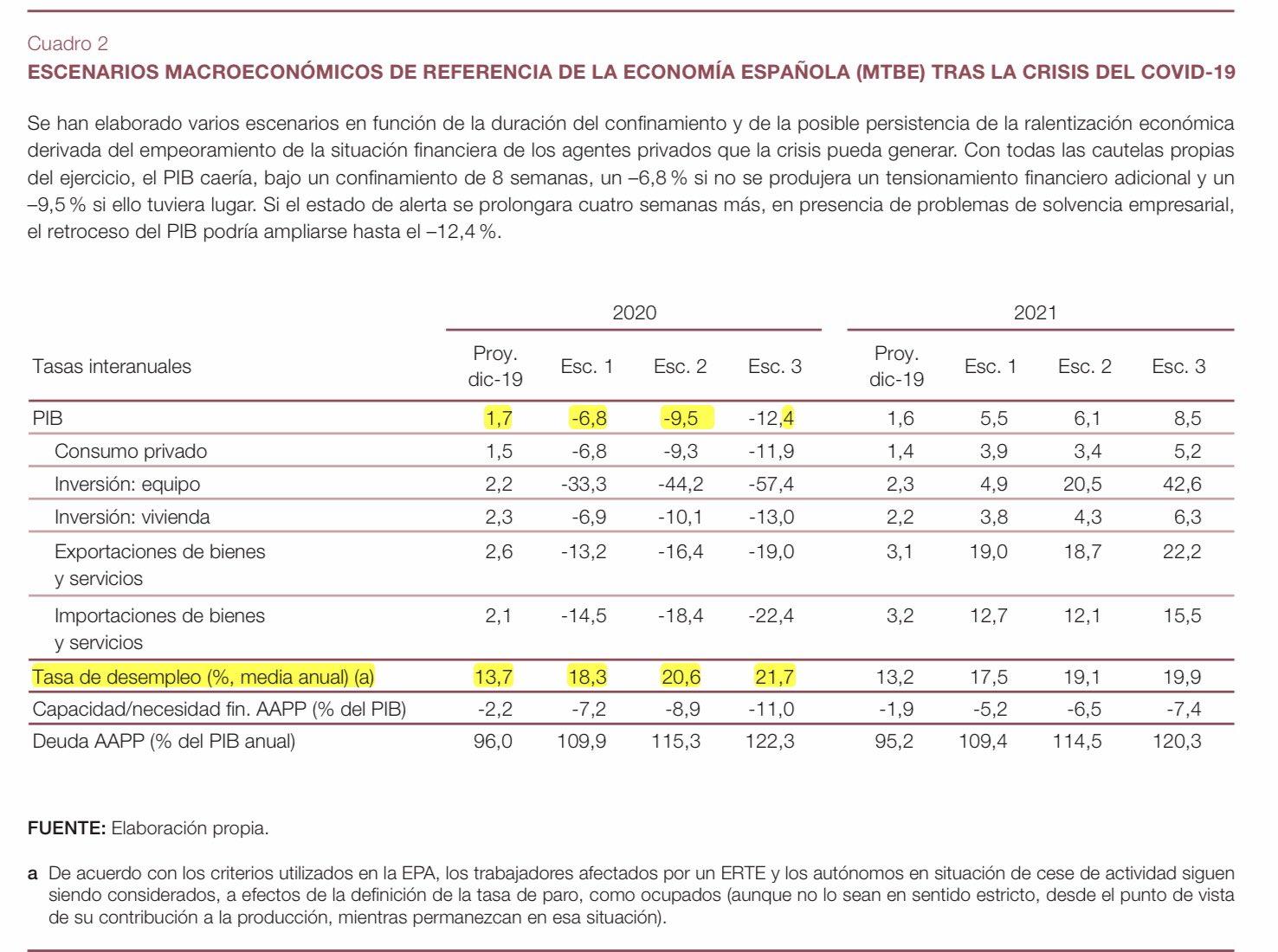 El Banco de España prevé un desplome del PIB de hasta el 13.6% 1