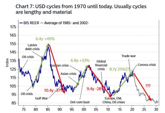 ¿Debe devaluarse el dólar? 1