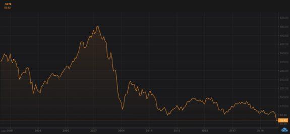 La banca ya es el peor sector europeo en lo que va de año 1