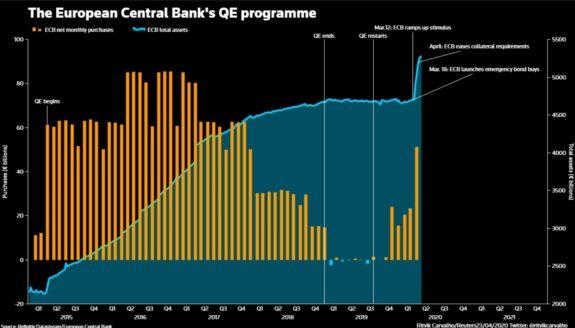 ¿Serán suficientes las medidas del BCE? 1