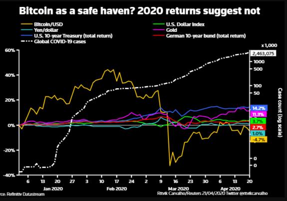El Bitcoin en medio de la crisis del COVID-19 ¿Especulación o cobertura para la inflación? 2