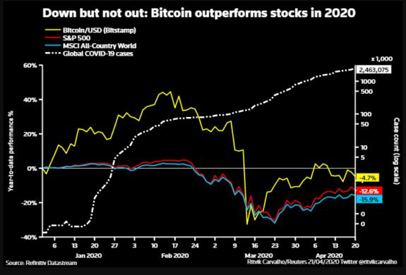El Bitcoin en medio de la crisis del COVID-19 ¿Especulación o cobertura para la inflación? 1