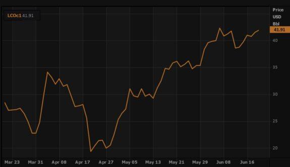 Los precios del petróleo suben a medida que la OPEP+ se mantiene firme en los cortes de suministro 1