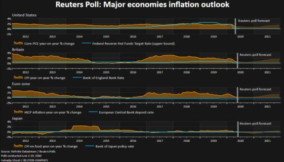 Los bancos centrales se quedarán sin alcanzar el objetivo inflacionista en tres años 1