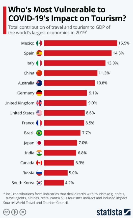 ¿Cuáles son los países más dañados por la crisis turística del COVID-19? 2
