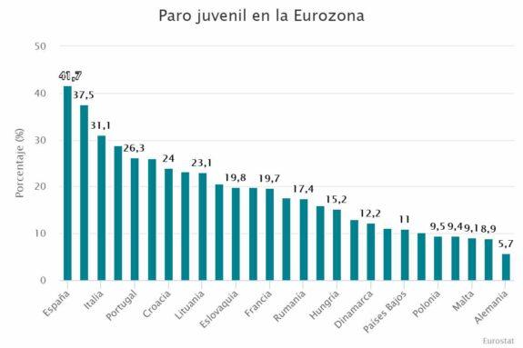 España lidera el ranking de la vergüenza: El paro juvenil 1