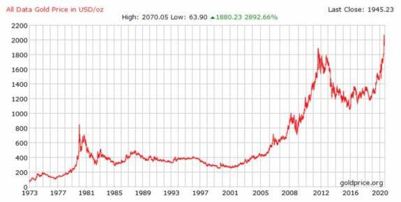 ¿Vale el oro más o el dinero menos? 2