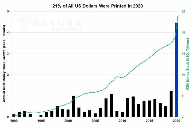 Uno de cada cuatro dólares que hay en el mundo se ha impreso este año 2