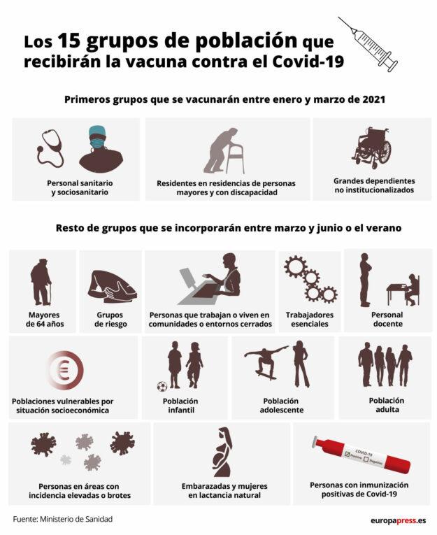 ¿Cuándo te vacunarán? Estos son los 15 grupos que recibirán la vacuna contra el Covid-19 1