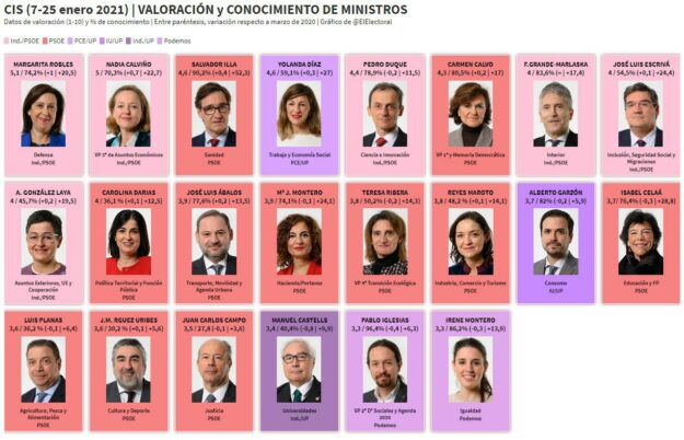 Estos son los ministros peor valorados por los españoles 1