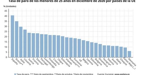 La gráfica de la vergüenza: El paro de menores de 25 años en los países de la UE 1