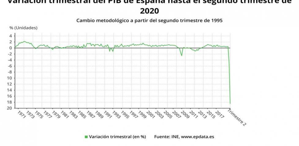 La economía sufre un desplome sin precedentes del 10,8% en 2020 y no creció en el cuarto trimestre 1