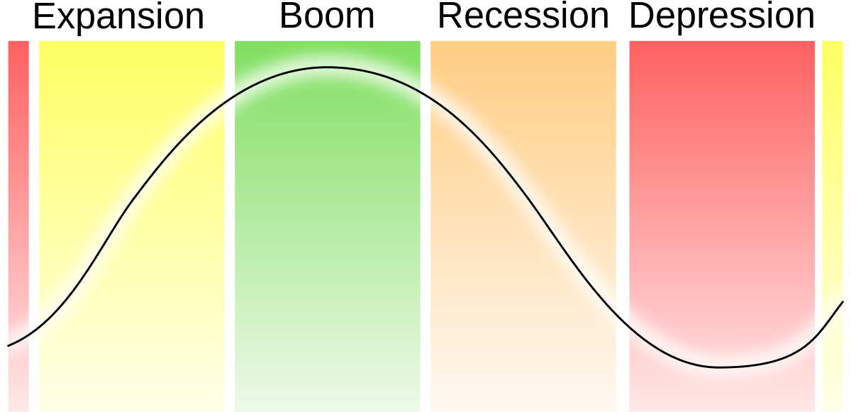 Ciclo económico 1